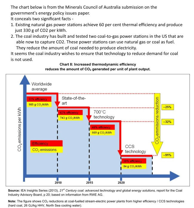 The chart below is from the Minerals Council of Australia submission on the government's energy policy issues paper. It conceals two significant facts: 1. Existing natural gas power stations achieve 60 per cent thermal efficiency and produce just 330 g of CO2 per kWh. 2. The coal industry has built and tested two coal-to-gas power stations in the US that are able now to capture CO2. These power stations can use natural gas or coal as fuel. They reduce the amount of coal needed to produce electricity. It seems the coal industry wishes to ensure that technology to reduce demand for coal is not used.