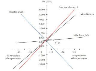 cara menghitung resiko keuntungan yang dilakukan dengan cara menyusun estimasi cash flow  Pengertian Analisis sensitivitas