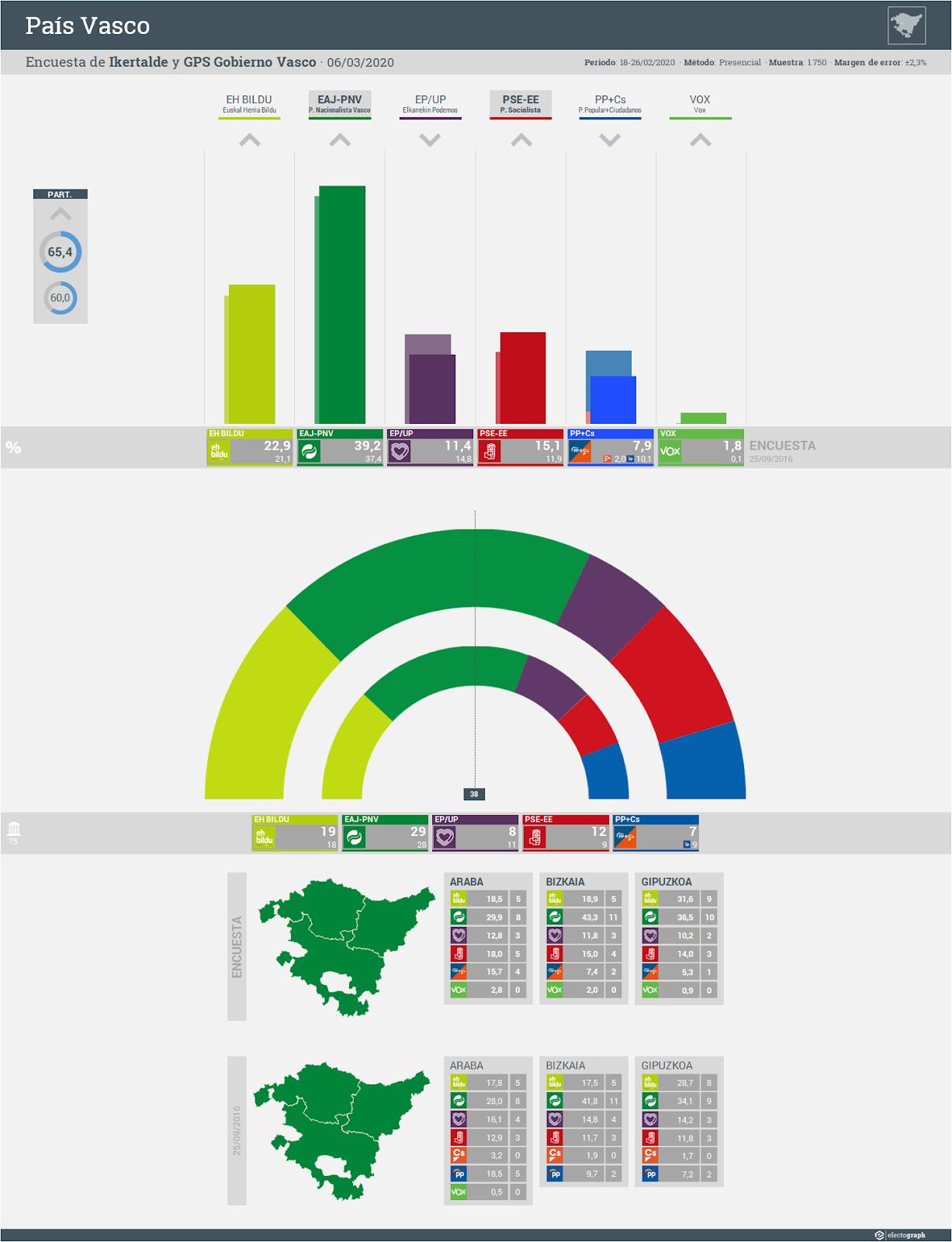 Gráfico de la encuesta para elecciones autonómicas en el País Vasco realizada por Ikertalde y el Gabinete de Prospección Sociológica del Gobierno Vasco [Sociómetro], 6 de marzo de 2020