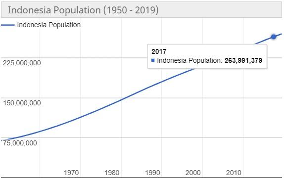 Jumlah Penduduk Indonesia Tahun 2017