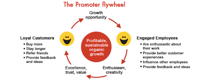 ENPS the promoter flywheel