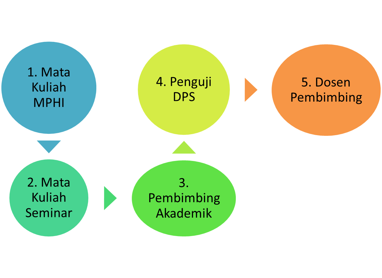Proses Penyaringan Proposal Skripsi Di Hi Uin Jakarta Andri