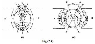 Armature Reaction in D.C Generator