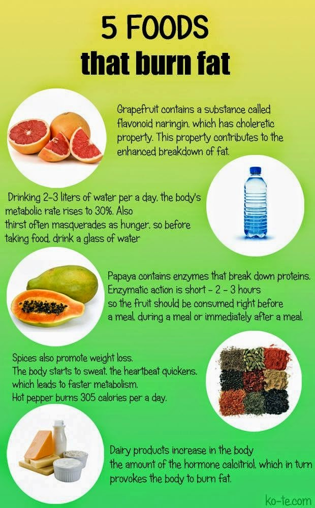 5 natural foods Grapefruit, Water, Papaya, Spices and Dairy Products that burn fat