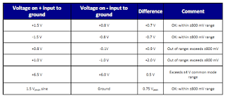 Some examples of voltage conditions as measured with the Teledyne LeCroy D2505 25-GHz differential probe