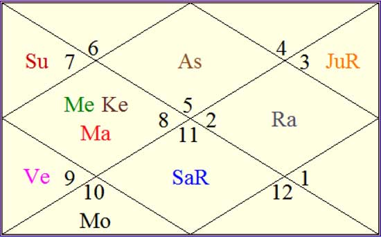 what is indu lagna or wealth ascendant (Dhana Lagna)