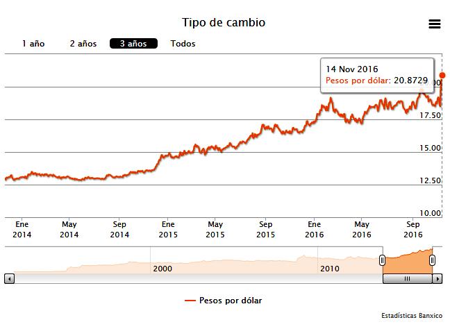 Tabla de tipos de cambio de JPY a ARS