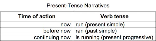 Verb tense table: present
