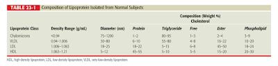 kilomikron, VLDL, LDL, HDL, IDL, trigliserida, fosfolipid, protein, densitas, kerapatan, hiperlipidemia, dislipidemia, kegemukan, kolesterol