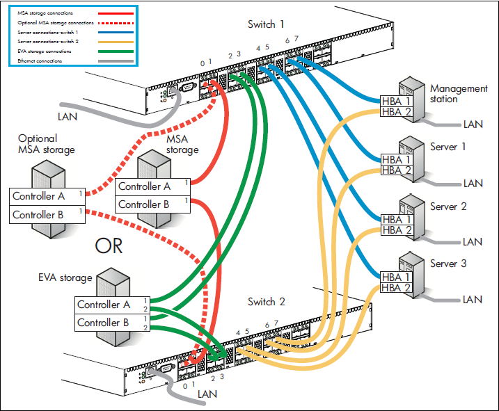 zoning commands in Brocade fabric switch | Process for zoning