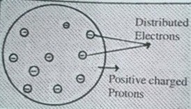 Thomson's Atomic Model from atomic structure
