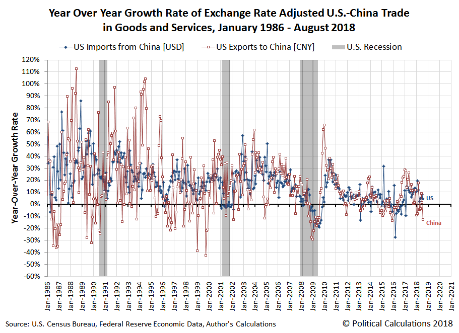 Year Over Year Growth Rate of Exchange Rate Adjusted U.S.-China Trade in Goods and Services, January 1986 - August 2018