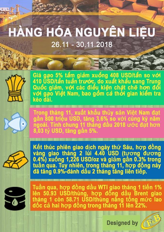 Toàn Cảnh Kinh Tế Tuần 4 - Tháng 11/2018