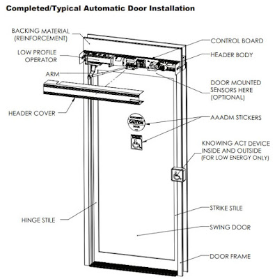 Typical Low Energy Handicap Door Opener Installation