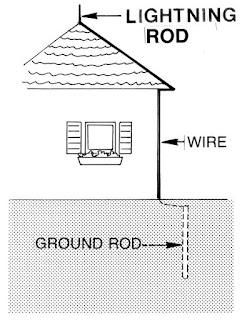 Alat-alat yang mengaplikasikan prinsip listrik statis/ elektrostatika