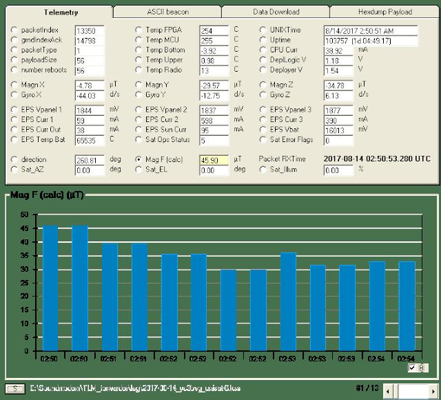 UNISAT-6 9k6 Telemetry over Indonesia 02:50 UTC