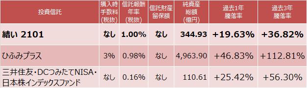 結い 2101、ひふみプラス、三井住友・DCつみたてNISA・日本株インデックスファンド成績表