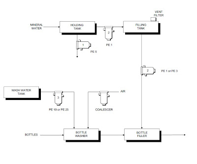 Process flow sheets: Purified water production process