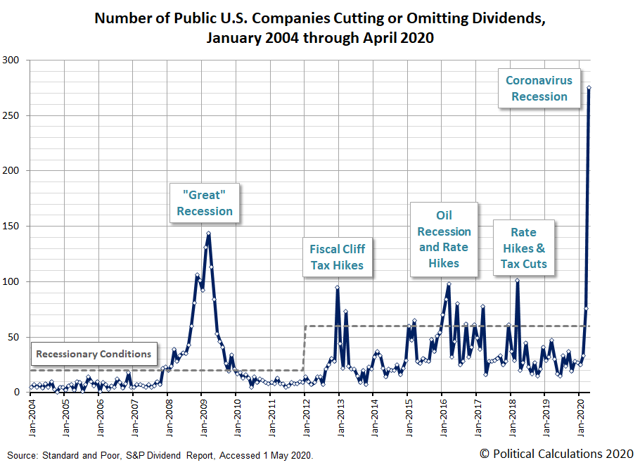 Number of Public U.S. Companies Cutting or Omitting Dividends, January 2004 through April 2020