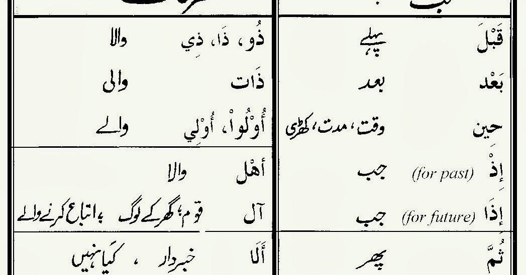 Lessons in Islam: 80% Quran Words in Urdu - Group - 4