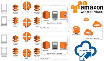 Amazon Official Web Services