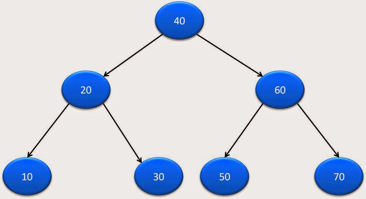 get level of a node in binary tree in java - Java2Blog
