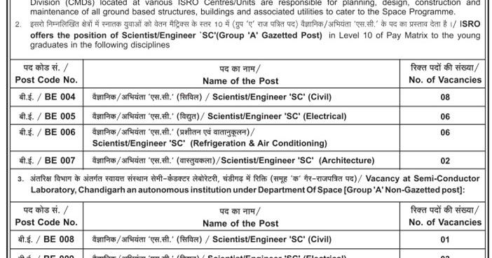on 12th p govt job online form apply