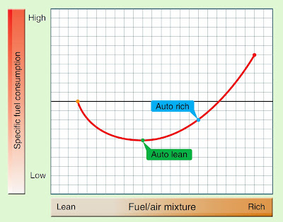 Fuel Metering Devices for Reciprocating Engines