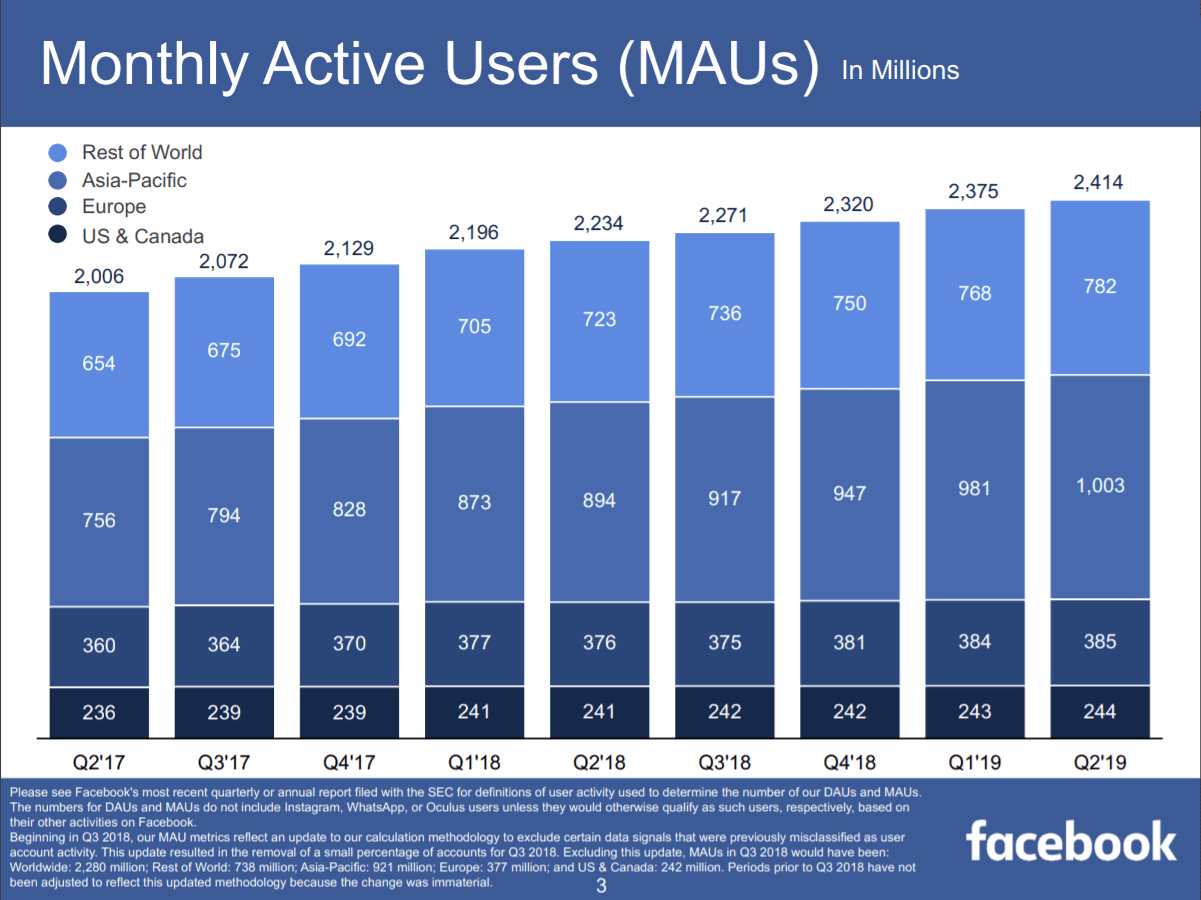 Facebook: positive Q2 results despite FTC fine