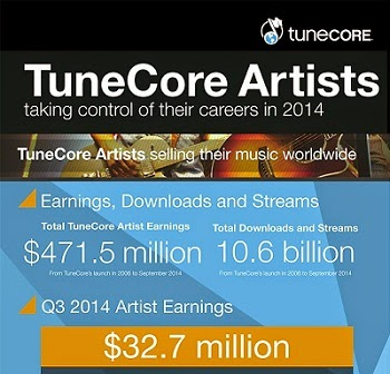 indie artists earnings