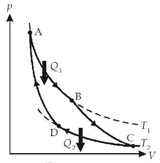 Siklus Carnot