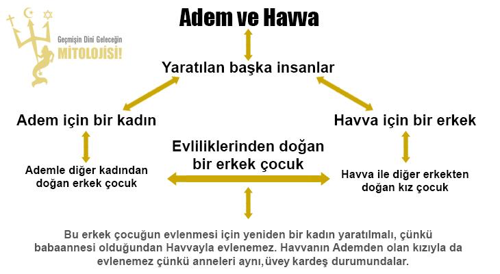 K, din, islamiyet, Adem ile Havva, Adem ile Havva'dan türeyiş, Adem ile Havva'dan çoğalma çelişkisi, Ensest ilişki ile çoğalma, Kurana göre insanların çoğalması, Nisa 23, Zuhruf 43, Neml 75,