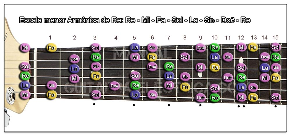 Escala Guitarra menor Armónica (Re - D)