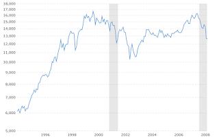 irrational exuberance chart 1996