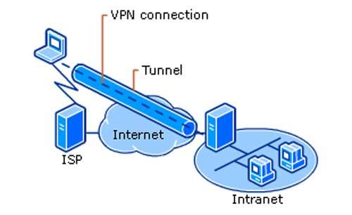 Tidak Bisa Terhubung dengan VPN