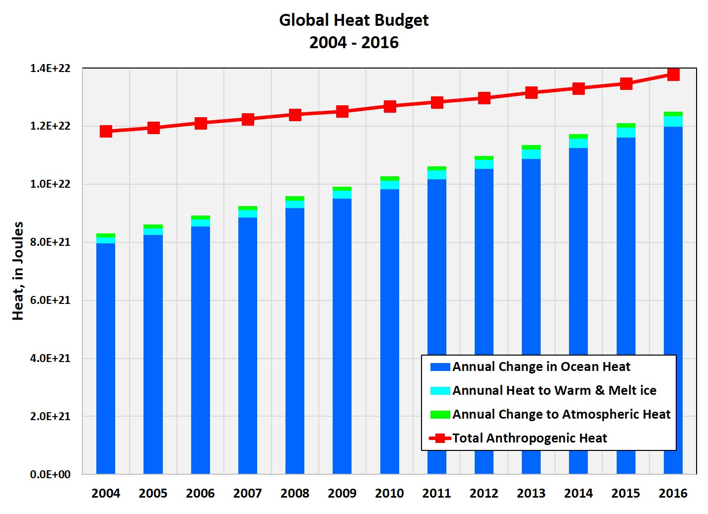 heat budget How is heat distributed across the globe what impact does this have find out here.