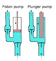 Skema pompa air piston dan plunger