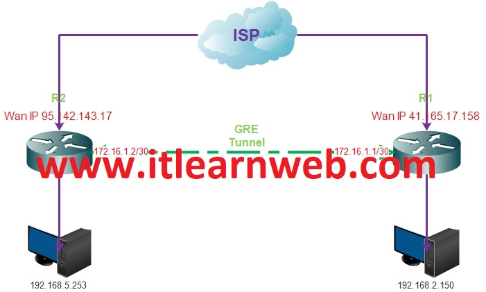 2017 - ISP Learn (Routers & Switches)