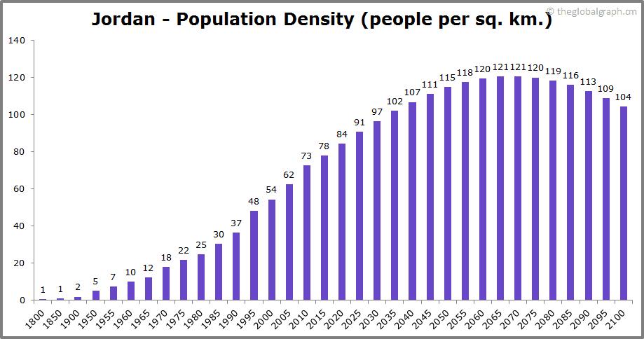 Jordan  Population Density (people per sq. km.)