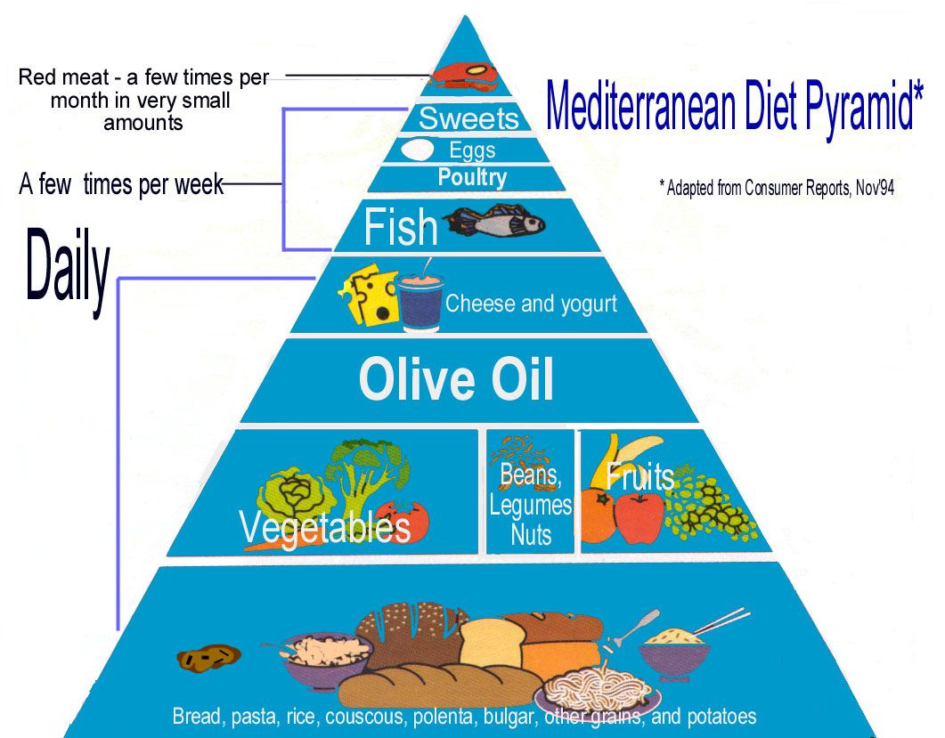 Mediterranean Diet and Diabetes: Prevention and Treatment