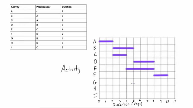 How to draw a Gantt chart with more complicated predecessors