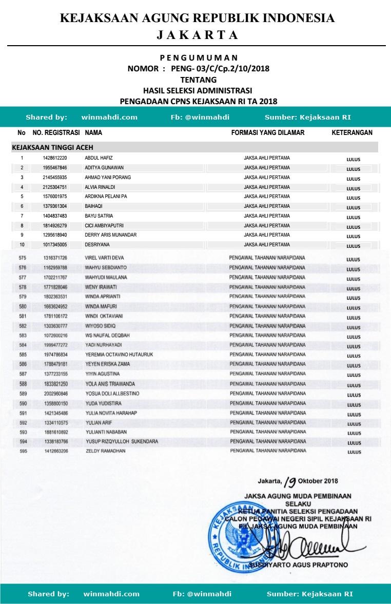 Hasil Seleksi Berkas Administrasi CPNS Kejaksaan RI