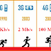 The Speed of 1G, 2G, 3G, 4G & 5G