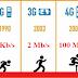 The Speed of 1G, 2G, 3G, 4G & 5G