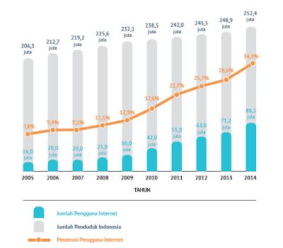 Gambar 5. Jumlah dan Penetrasi Pengguna Internet Di Indonesia Tahun 2005-2014 (APJII, 2015:22)