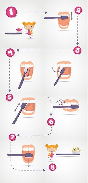 cara berus gigi dengan betul