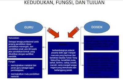 Materi Pengembangan Profesionalisme Guru ( PPG )