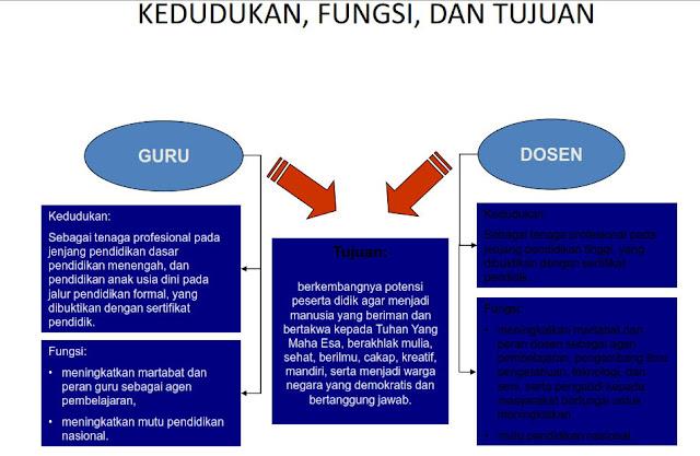 Materi Pengembangan Profesionalisme Guru ( PPG ) Lengkap PDF
