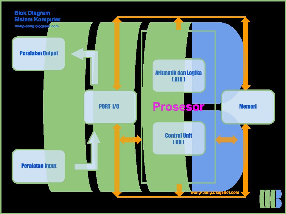 Pengertian dan sistem komputer pengertian komputer ccuart Images