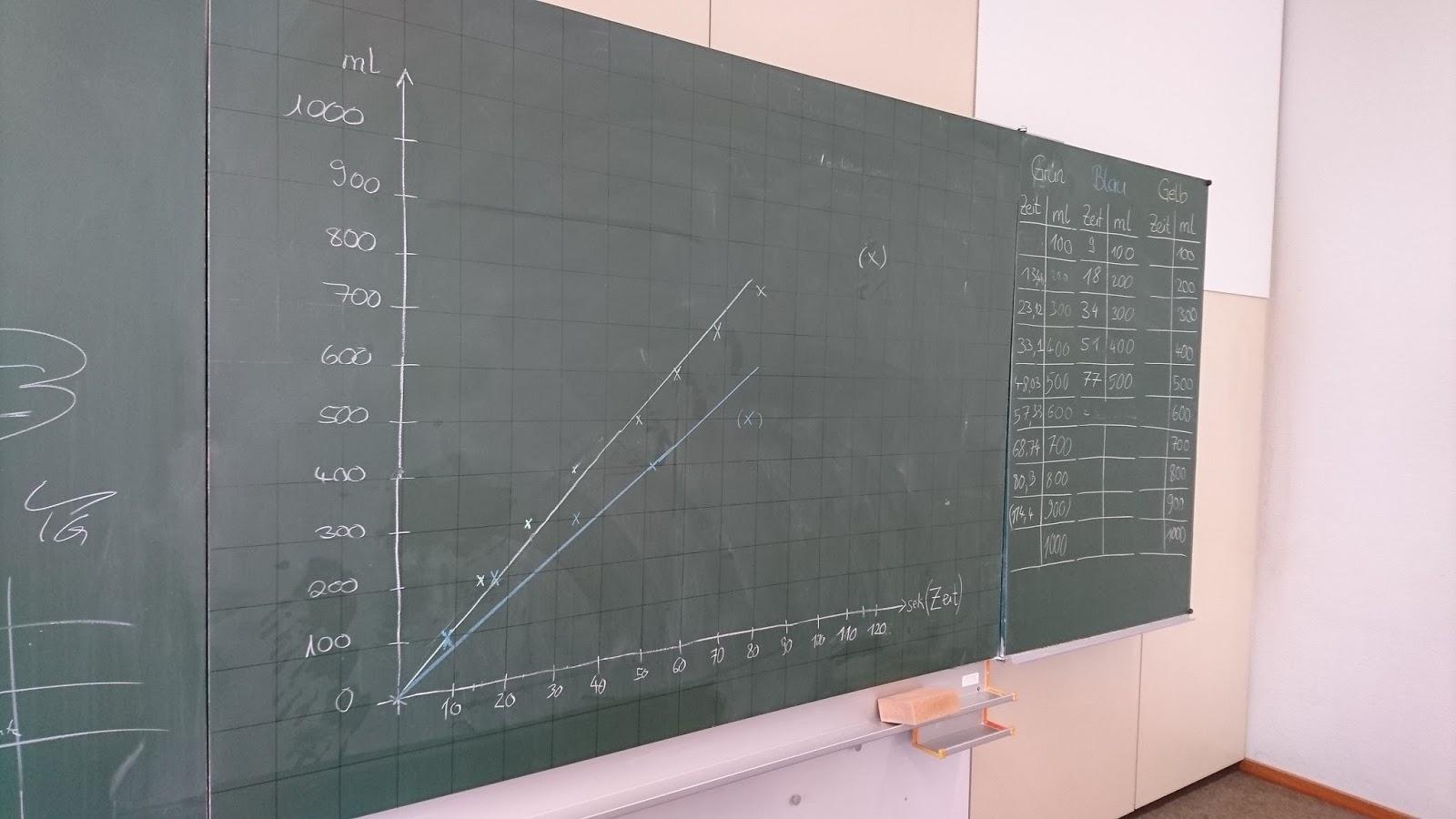 Mathematik! Studierende unterrichten Flüchtlinge